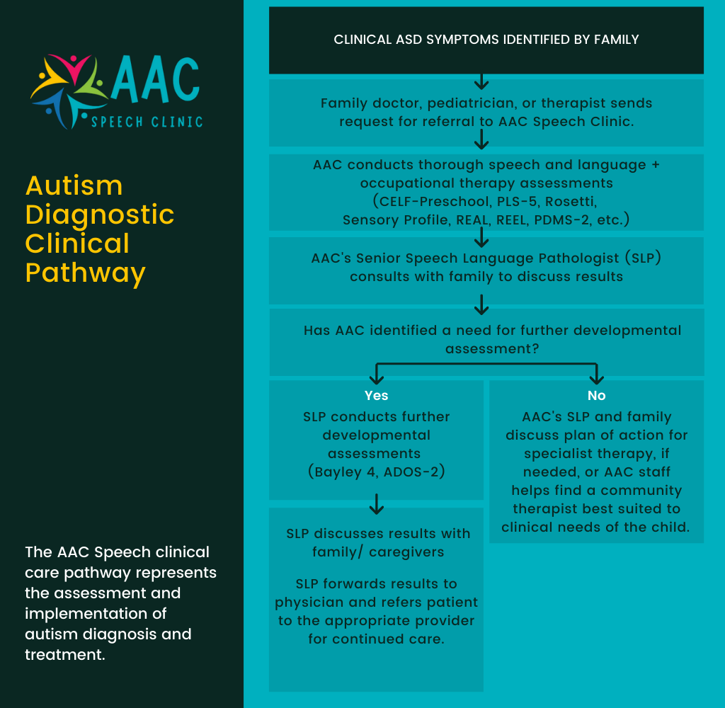 Autism Diagnostic Clinical Pathway graphic that explains process. 1) Clinician sends request for referral. 2) AAC conducts thorough speech and language plus occupational therapy assessments. 3) AAC's SLP discusses results with family. 4) If further developmental assessment is needed, SLP continues. If not, an appropriate provider is referred. 6) If diagnosis is warranted, SLP refers results to physician and patient to appropriate caregiver.