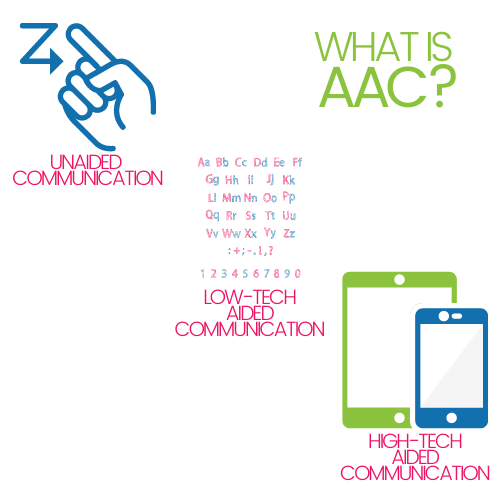 """Graphic titled """"What is AAC"""" with explanation that AAC speech therapy includes Unaided Communication like sign language (with a hand); Low Tech communication like board (with an alphabet board) and high tech aided communication, illustrated by an iPad and iPhone"""